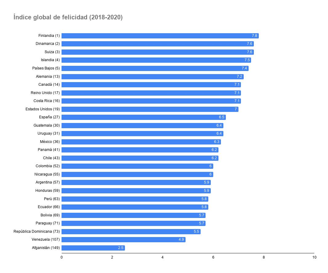 Índice global de la felicidad 2018-2020